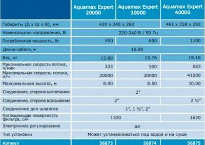 насос для пруда oase aquamax expert 30000 Oase (Германия) насосы для пруда