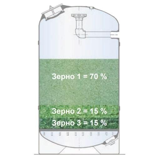 Активный фильтрующий материал AFM (2.0-4.0 мм), 25 кг