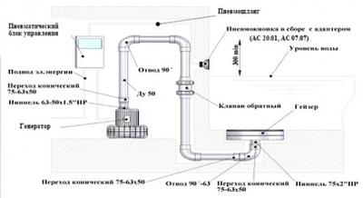 компрессор kripsol 5,5 квт (iii) - 552 м3/час Kripsol (Испания) блауэры