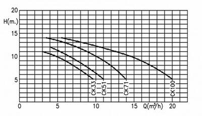 насос для бассейна kripsol ck 71 - 11.9 м3/час Kripsol (Испания) насосы для бассейна