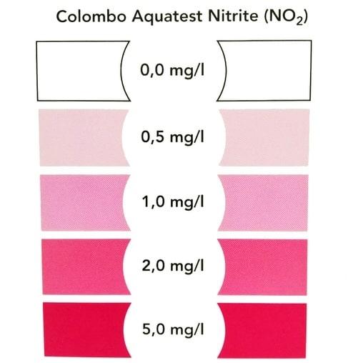 Тест Colombo NO2 Test (Nitrite)