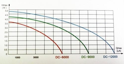 насос для пруда enjoyroyal dc-9000 (24v) c регулятором EnjoyRoyal (Китай) насосы для пруда