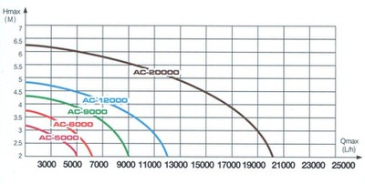 насос для пруда enjoyroyal acp-5000 c регулятором EnjoyRoyal (Китай) насосы для пруда