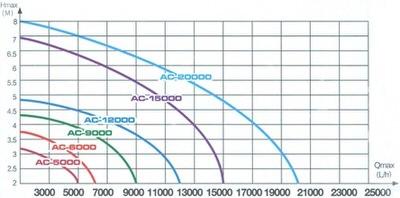 насос для пруда enjoyroyal acp-20000 c регулятором EnjoyRoyal (Китай) насосы для пруда