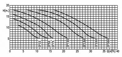 насос для бассейна kripsol ep 150 - 21.9 м3/час Kripsol (Испания) насосы для бассейна