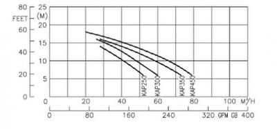 насос для бассейна kripsol kap 300 m  - 48м3/ч Kripsol (Испания) насосы для бассейна