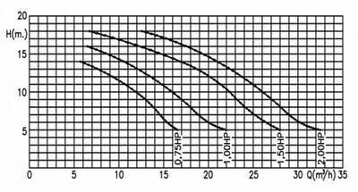 насос для бассейна kripsol kng 200 - 26.2 м3/час Kripsol (Испания) насосы гидромассажа, противотока