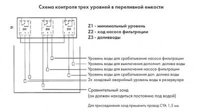 контроль уровня воды din + 3 датчика Vagner (Чехия) автоматический контроль уровня воды