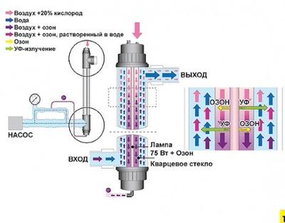 комплект лампы uv-c, 75 вт с озонатором Van Erp (Philips) уф стерилизаторы