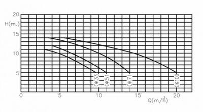 насос для бассейна kripsol ok 51 - 8.5 м3/час Kripsol (Испания) насосы для бассейна
