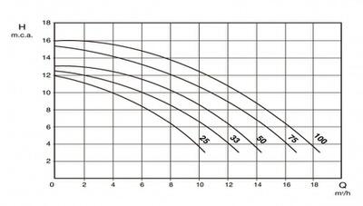 насос для бассейна saci optima 75t - 12.5  м3/час Saci (Испания) насосы для бассейна