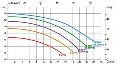 насос для бассейна emaux sc200 - 23 м3/час Emaux (Китай) насосы для бассейна