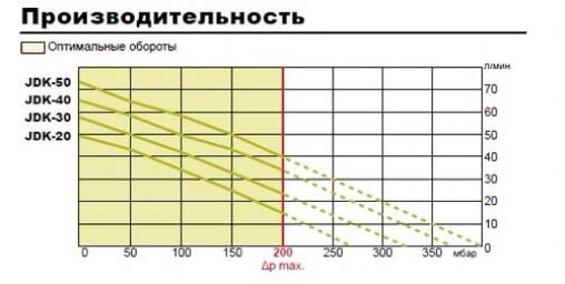 Компрессор для пруда Secoh JDK-50