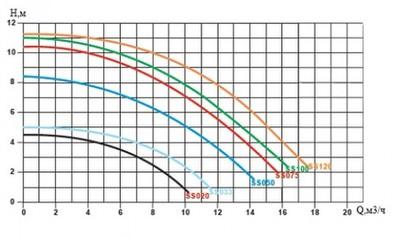 насос для бассейна emaux ss075 - 13 м3/час Emaux (Китай) насосы для бассейна