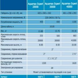 насос для пруда oase aquamax expert 20000 Oase (Германия) насосы для пруда