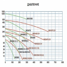 компрессор kripsol 1,5 квт - 216 м3/час Kripsol (Испания) блауэры