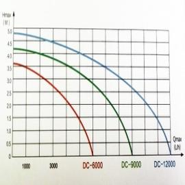 насос для пруда enjoyroyal dc-12000 (24v) c регулятором EnjoyRoyal (Китай) насосы для пруда