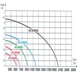 насос для пруда enjoyroyal acp-12000 c регулятором EnjoyRoyal (Китай) насосы для пруда