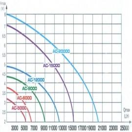 насос для пруда enjoyroyal ac-20000 c регулятором EnjoyRoyal (Китай) насосы для пруда