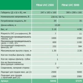 подводный фильтр для пруда oase filtral uvc 5000 Oase (Германия) погружные фильтры для прудов