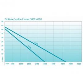 Садовый насос Oase ProMax Garden Classic 3000