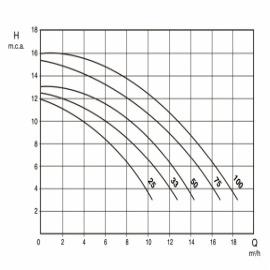 насос для бассейна saci optima 25m - 6 м3/час Saci (Испания) насосы для бассейна