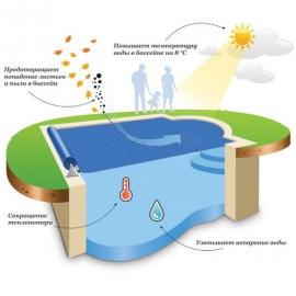 солярная пленка для бассейна vagner (400 микрон), ширина 3,6 м Vagner (Чехия) солярная пленка и наматывающие устройства
