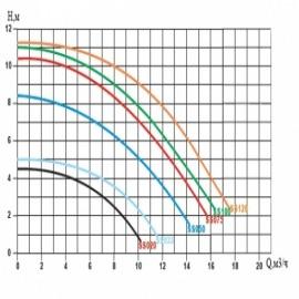 насос для бассейна emaux ss033 - 7 м3/час Emaux (Китай) насосы для бассейна