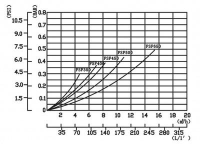 фильтрационная установка emaux fsf 500 мм - 11,1 м3/час Emaux (Китай) фильтровальные установки